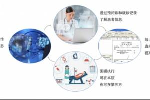 医疗级互联网医院将改动患者就医习气